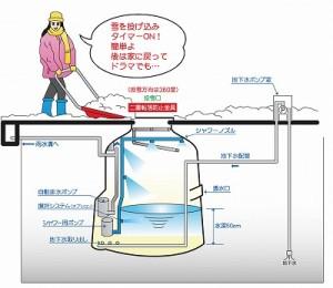 地下水式融雪槽新